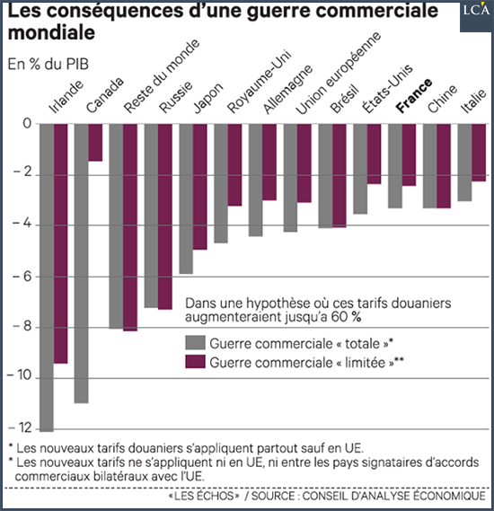 Mondialisation : la guerre commerciale