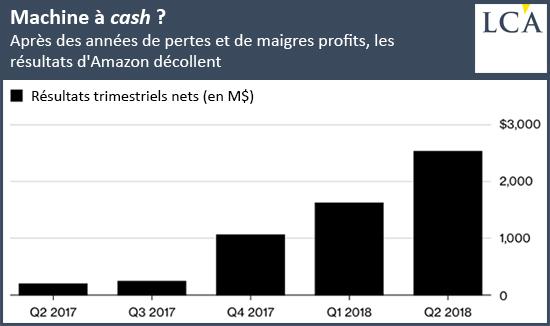 Amazon : croissance en 2018
